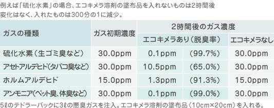 ■消臭テスト