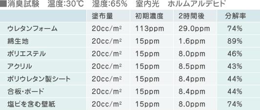 消臭試験  温度:30℃  湿度:65%  室内光 ホルムアルデヒド